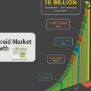 Android reaches 10-billion app downloads