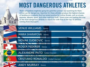 Tennis player Venus Williams has topped a list of the most dangerous to search for on the web (image: McAfee)