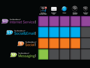 BlackBerry's new service plans aim to give customers more choice and flexibility (image: RIM)