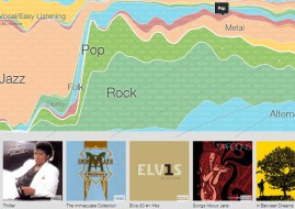 Google has also been using the scanned libraries to plot the changes in music genres (image: Google)