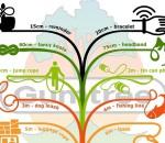 Gumtree ZA Electronics Infographic