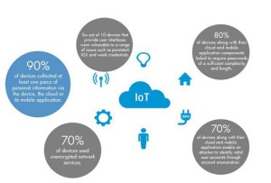 Sophos has said that IoT device attacks will take off when criminals figure out how to monetize them.