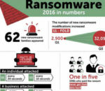 Ransomware is Kaspersky Lab's Story of the Year 2016.