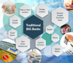 Fintech is disrupting big banks