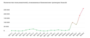 Number of users attacked by Asacub
