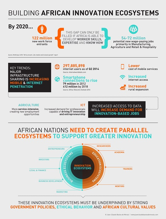 Building African Innovation Ecosystems