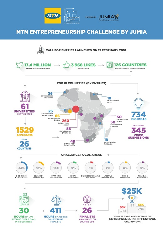 Infographic - MTN Entrepreneurship Challenge in numbers