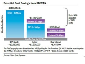 Potential-Cost-Savings-from-SD-WAN