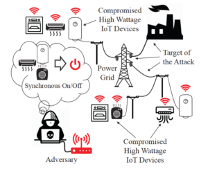 "MadIoT attack (source: ""BlackIoT: IoT Botnet of High Wattage Devices Can Disrupt the Power Grid"")"
