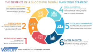 Types of strategies for SEO marketing