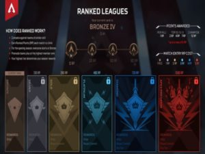 An image of the competitive tiers in Ranked Leagues. Image sourced from Electronic Arts.