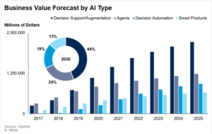 Decision Support and AI Augmentation to surpass all types of AI initiatives