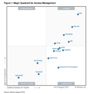 Okta Named a Leader in the Gartner Magic Quadrant for Access Management for the Third Consecutive Year